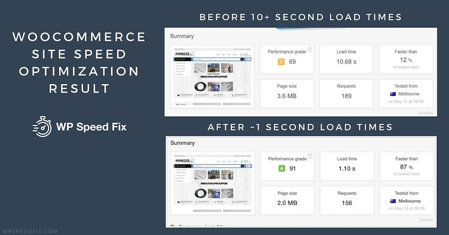 Woocommerce Site Speed Optimization Result