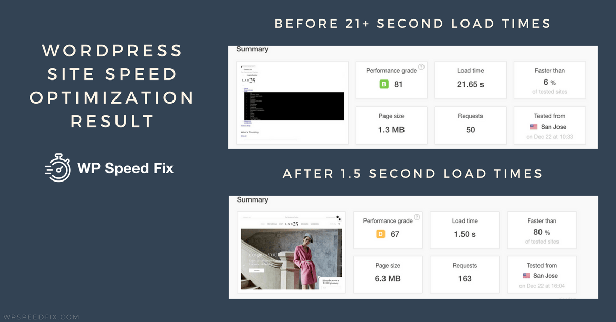 Woocommerce Site Speed Optimization Results